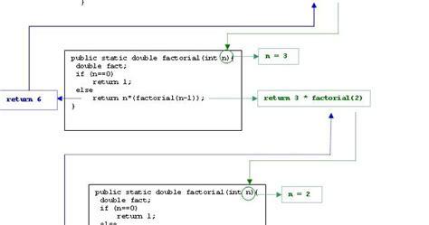 java tutorial recursion java basic tutorial java factorial using recursion exle