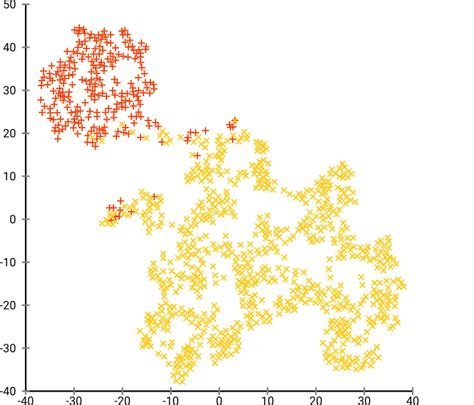 image pattern clustering interpretation k means clustering on the output of t sne