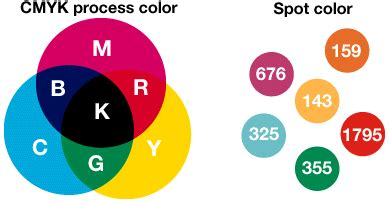 what is a process color cmyk vs spot colors in detail 328 graphic design ii
