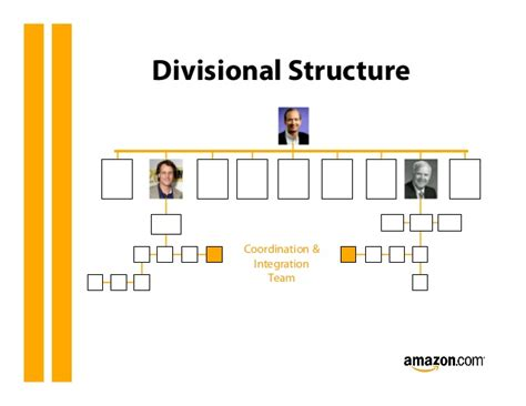 amazon organizational structure strategy presentation on amazon