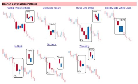 candele giapponesi forex forex pips centre bearish continuation candlestick pattern