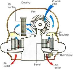 air cooling what it is and why it s a thing of the past
