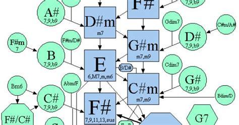 chord progression map    theory pinterest