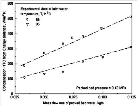design effect coefficient of variation effect of mass flow rate of packed bed water on