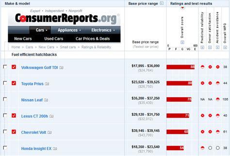consumer report autos post