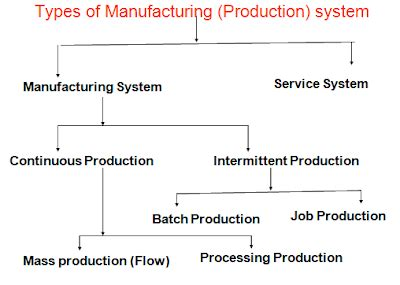Types Of Production System Mba by Classification Of Manufacturing Production System
