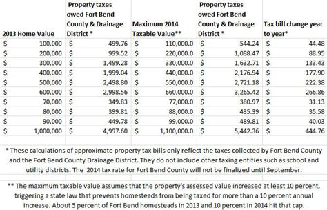 Katy Property Tax Records Fort Bend Property Tax Bills Likely To Climb Despite Reduced Rates Katy Fort Bend