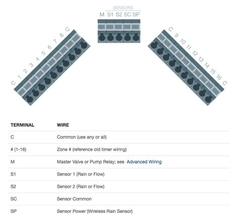 dimarzio evolution wiring diagram wiring diagram
