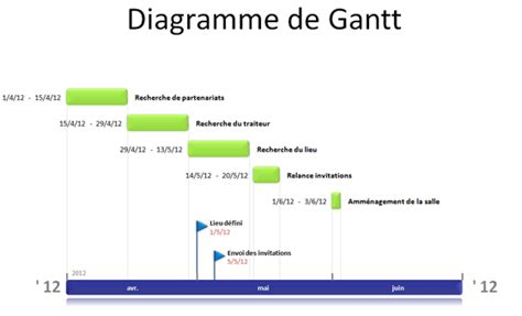 exercice diagramme de gantt bts muc diagramme de gantt suivez le guide de la planification