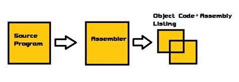 java pattern assembler tasm turbo assembler tutorial c java and tasm