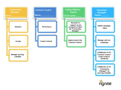 sales team structure template easy to use social media template to win clients