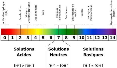 diagramme potentiel ph de l eau oxygénée nettoyage sans forc 233