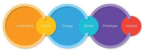 google design sprint adalah practice guide to run a google design sprint