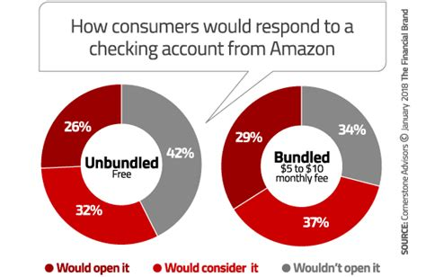 Can I Open An Amazon Account With A Gift Card - do consumers really want to bank with amazon