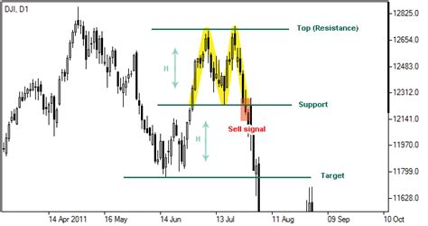 forex pattern formation double top trend reversal patterns forex chart patterns