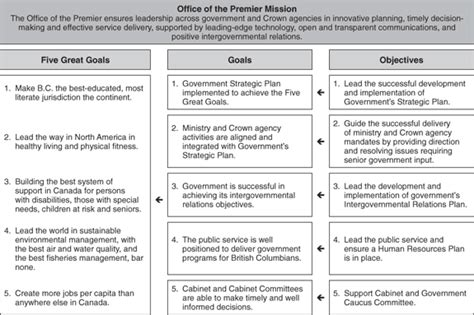 2005 06 2007 08 Service Plan Update Office Of The Premier Strategic Goals And Objectives Template