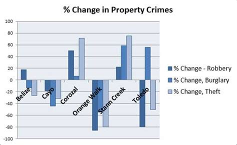 Unemployment Rate Criminal Record District Hardest Hit By Unemployment Also Sees Rise In Property Crimes