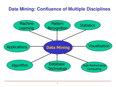 confluence learning pattern is associated with data mining and knowledge discovery