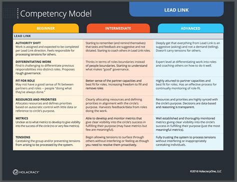 competency framework template competency framework pictures to pin on pinsdaddy