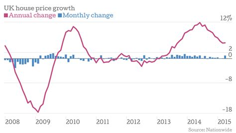 house price index nationwide house price index uk house prices hit a new record high city a m
