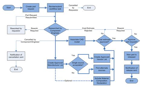 windchill workflow overview of the part request process