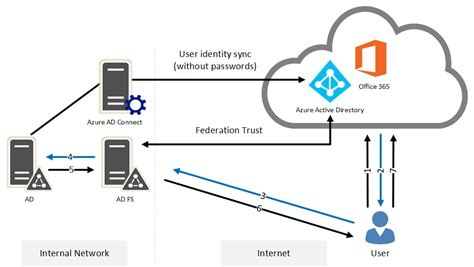 authenticating office 365 users using on premises ad ds