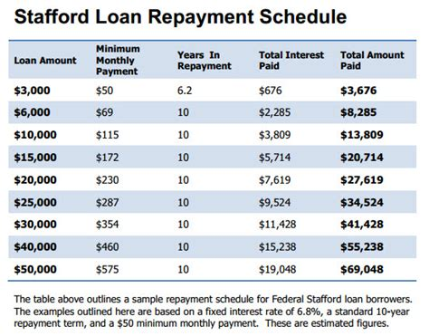Letter For Loan Repayment Schedule Stafford Loan Repayment Schedule