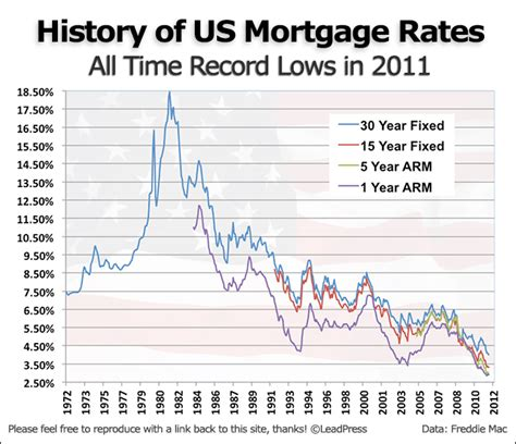 united states how do historically low interest rates mortgage outlook for week of december 12 2011