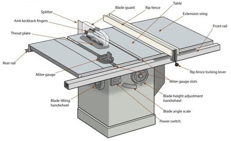 cabinet anatomy cabinet table saw expert overview of table saw anatomy