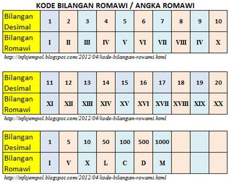 kode bilangan romawi penggunaan angka romawi