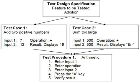 ieee specification template 100 ieee specification template srs specification