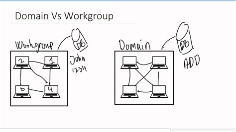 workgroup  domain youtube
