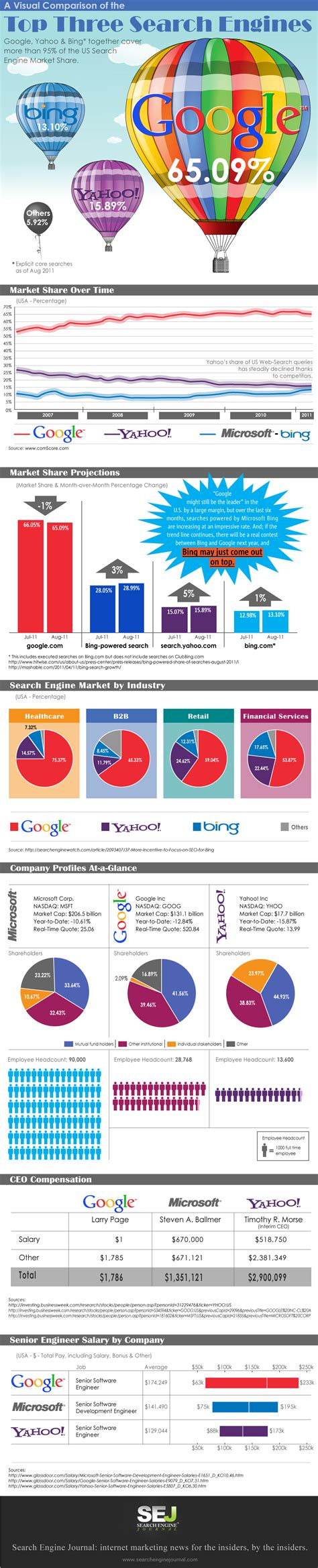 Top Search Engines For Infographic The Top Three Us Search Engines