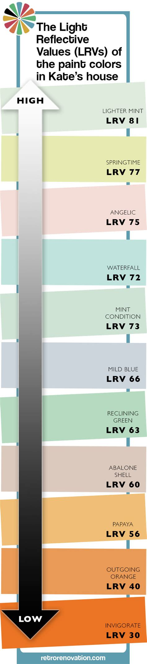 tip to choose the right paint colors understand your light reflective values lrvs see how