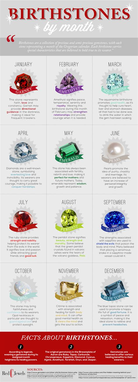 birthstones for each month meanings obsessed stones birth chart choose stones of