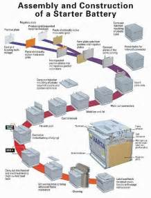 Electric Vehicle Battery Manufacturing Process Car And Cycle Battery Frequently Asked Questions Faq