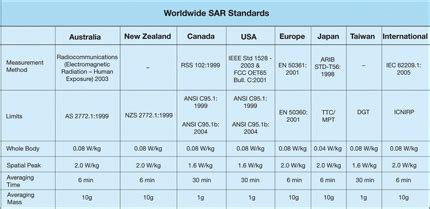 supplement c to oet 65 what s in sar
