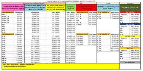 Daftar Murah daftar harga importir agen distributor paket kamera cctv