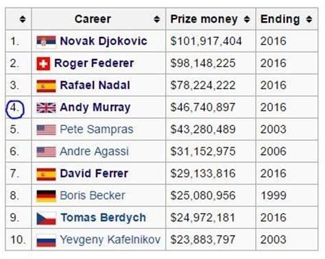 Masters Winning Prize Money - why is andy murray in the big 4 of tennis despite winning only two grand slams quora