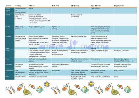 svezzamento tabella alimenti calendario svezzamento di mamma