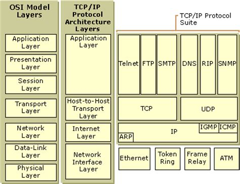 network and protocol architectures for future satellite systems foundations and trends r in networking books tcp ip protocol architecture