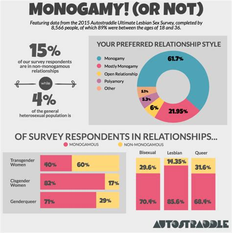 Monogamous marriage statistics usa