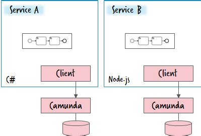 java simple workflow engine architecture options to run a workflow engine berndruecker