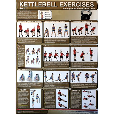 productive fitness poster series kettlebell basic