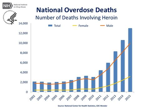 Can Somone Die From Heroin Detox Withdrawl by Overdose Rates National Institute On Abuse Nida