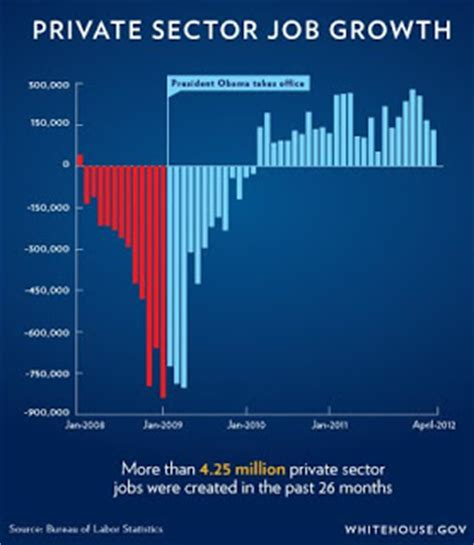 job creation bush vs obama national review obama s job growth graph what a difference 3 years and