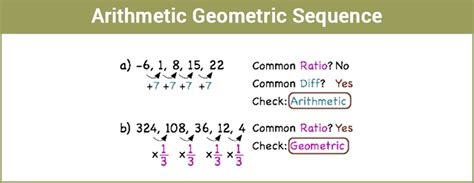geometric pattern vs arithmetic arithmetic geometric sequence along with exmaples with