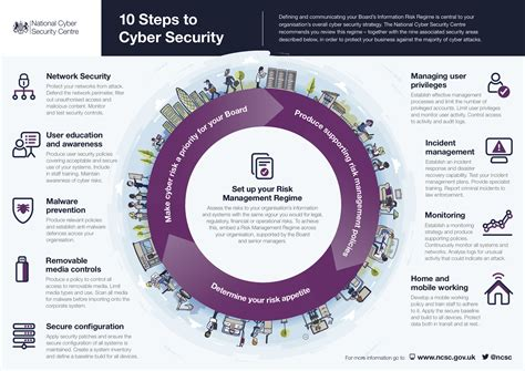 10 areas of cyber security protect your business from cyber attacks prosec uk