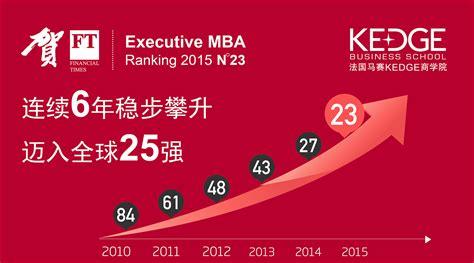 Global Executive Mba Ranking 2015 by 交大 Kedge商学院 Global Mba连续四年蝉联亚太地区在职mba榜首