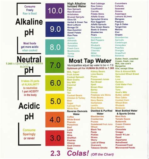 ph chart kangen water benefits